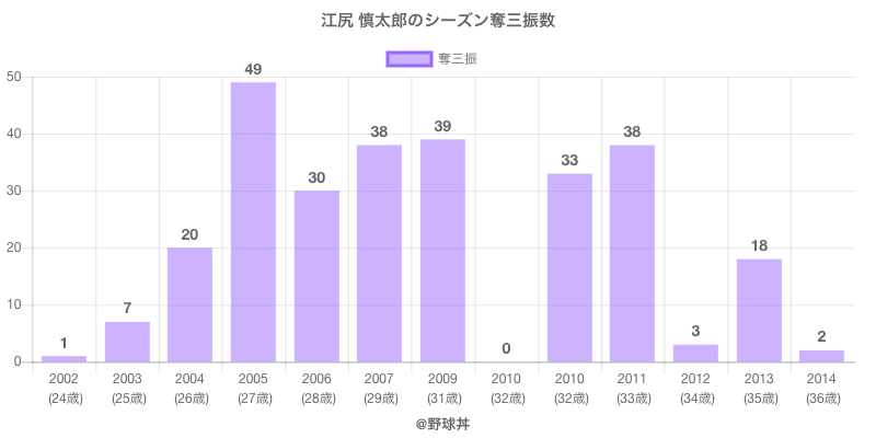 #江尻 慎太郎のシーズン奪三振数