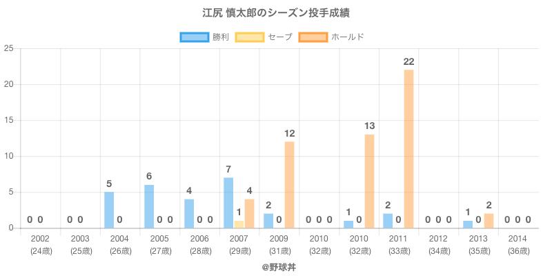 #江尻 慎太郎のシーズン投手成績