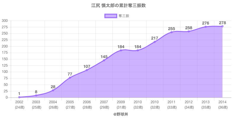 #江尻 慎太郎の累計奪三振数