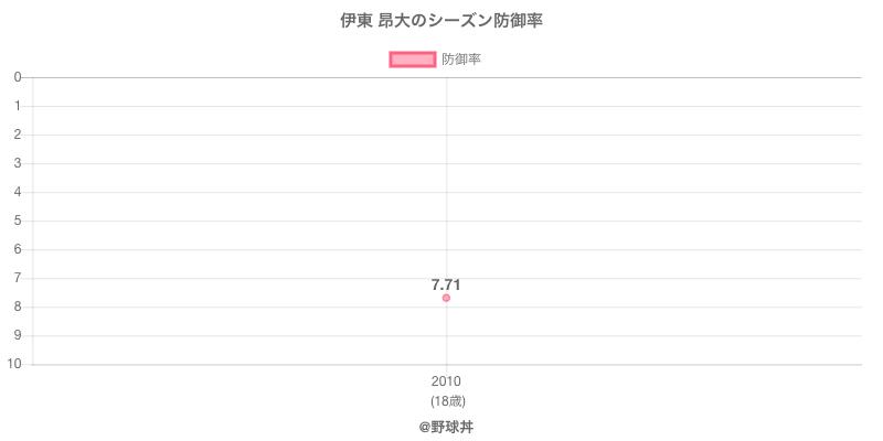 伊東 昂大のシーズン防御率