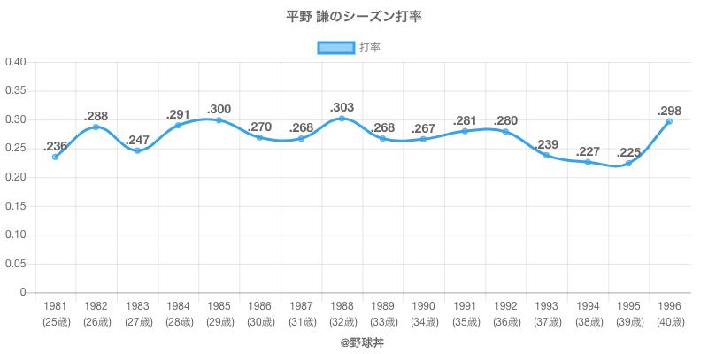 平野 謙のシーズン打率