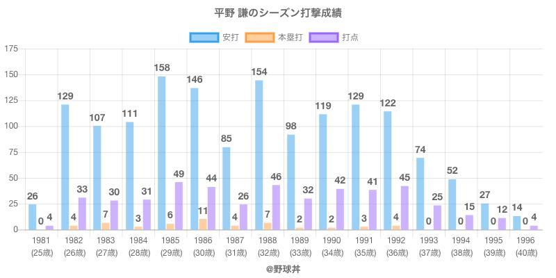 #平野 謙のシーズン打撃成績