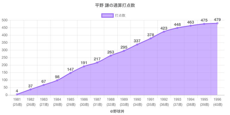 #平野 謙の通算打点数