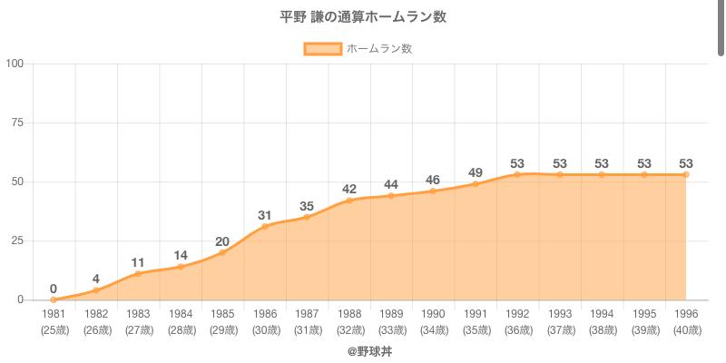 #平野 謙の通算ホームラン数
