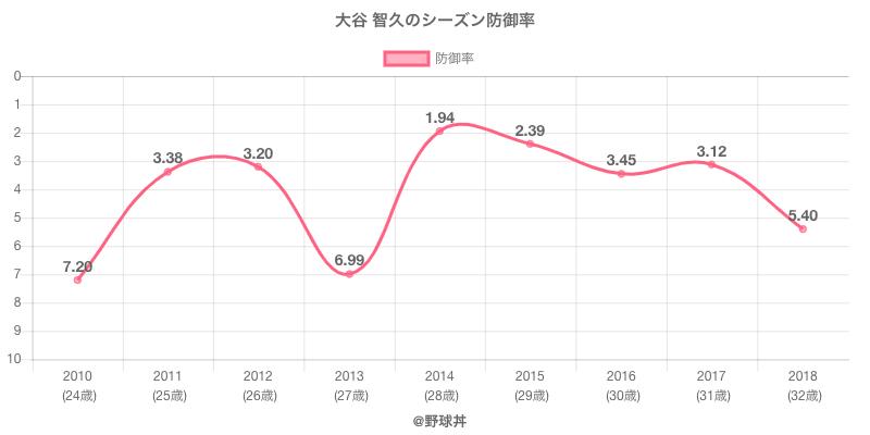 大谷 智久のシーズン防御率