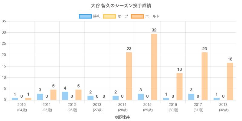 #大谷 智久のシーズン投手成績