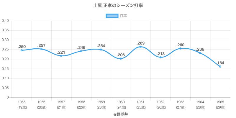 土屋 正孝のシーズン打率