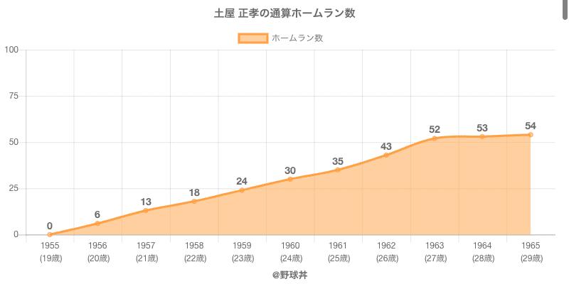 #土屋 正孝の通算ホームラン数