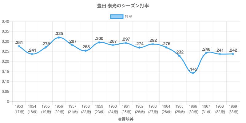 豊田 泰光のシーズン打率