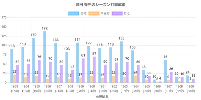 #豊田 泰光のシーズン打撃成績