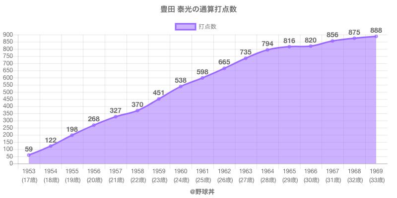 #豊田 泰光の通算打点数