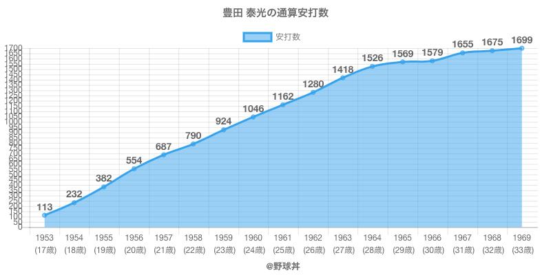 #豊田 泰光の通算安打数