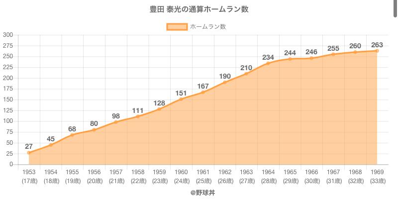 #豊田 泰光の通算ホームラン数