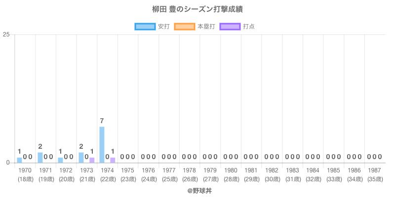#柳田 豊のシーズン打撃成績