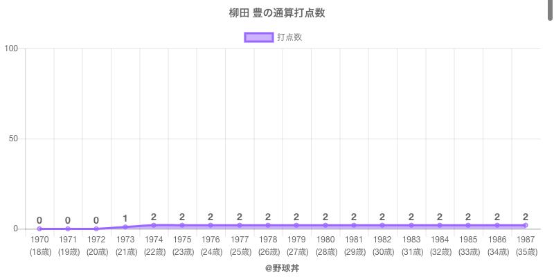 #柳田 豊の通算打点数