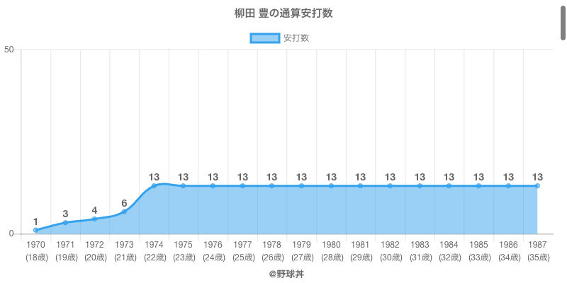 #柳田 豊の通算安打数