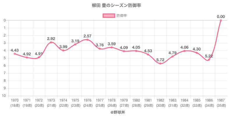 柳田 豊のシーズン防御率