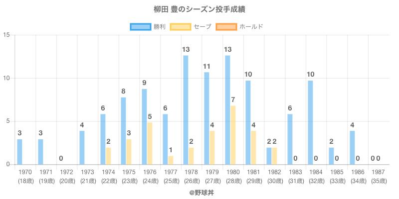 #柳田 豊のシーズン投手成績
