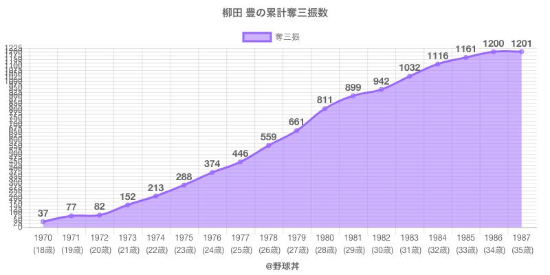 #柳田 豊の累計奪三振数