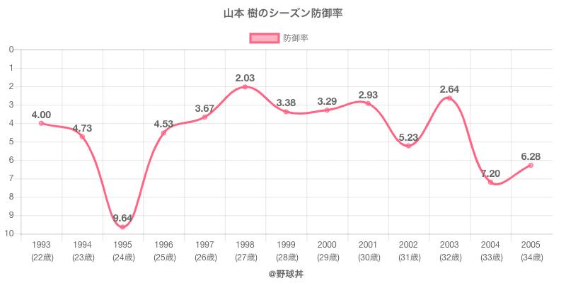 山本 樹のシーズン防御率
