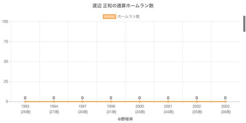 #渡辺 正和の通算ホームラン数