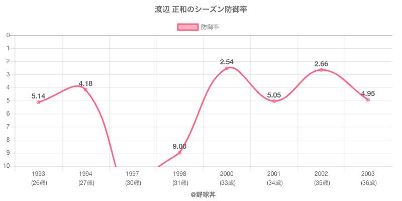 渡辺 正和のシーズン防御率