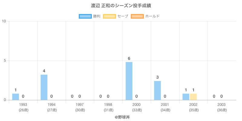 #渡辺 正和のシーズン投手成績