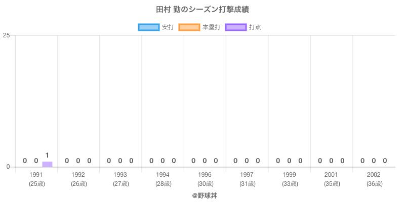 #田村 勤のシーズン打撃成績