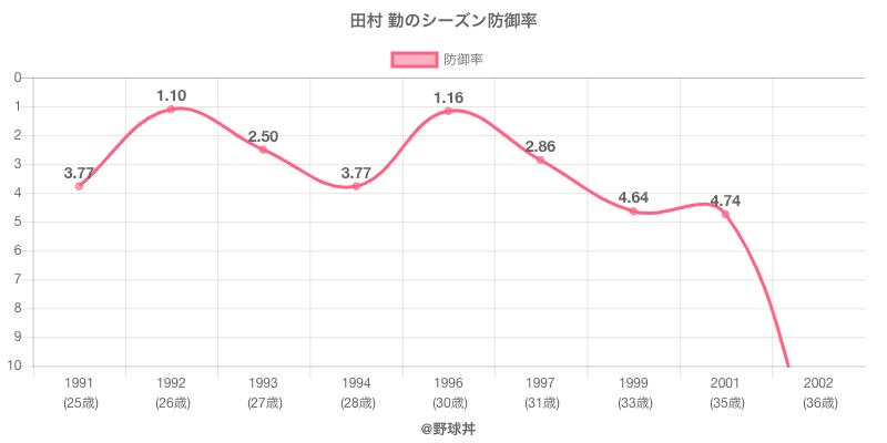 田村 勤のシーズン防御率
