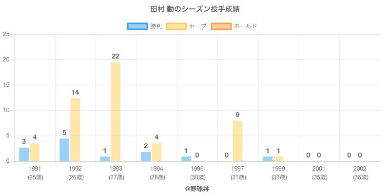 #田村 勤のシーズン投手成績