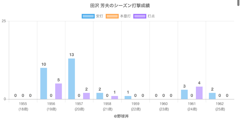 #田沢 芳夫のシーズン打撃成績