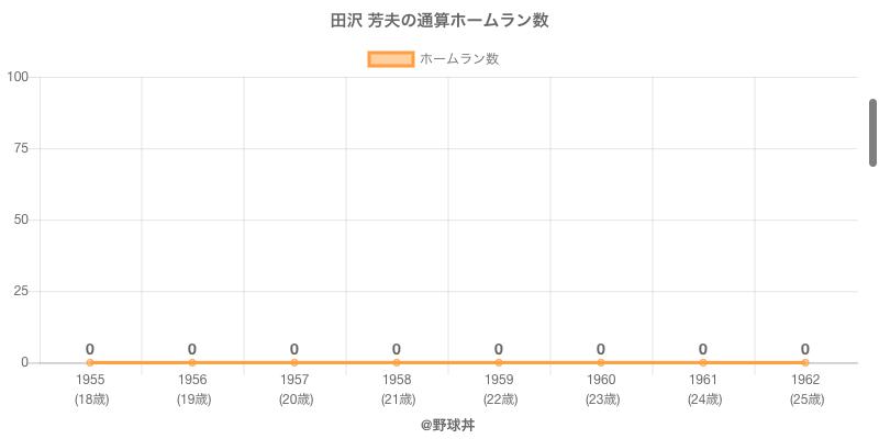 #田沢 芳夫の通算ホームラン数