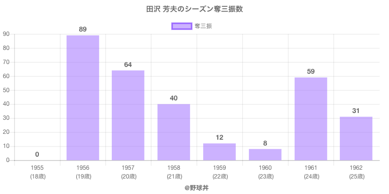 #田沢 芳夫のシーズン奪三振数