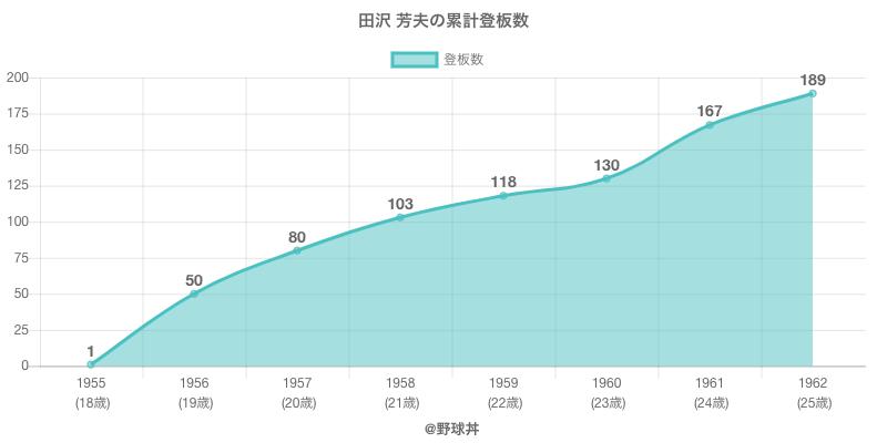 #田沢 芳夫の累計登板数