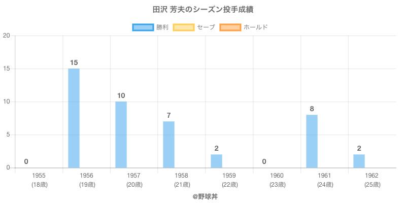 #田沢 芳夫のシーズン投手成績