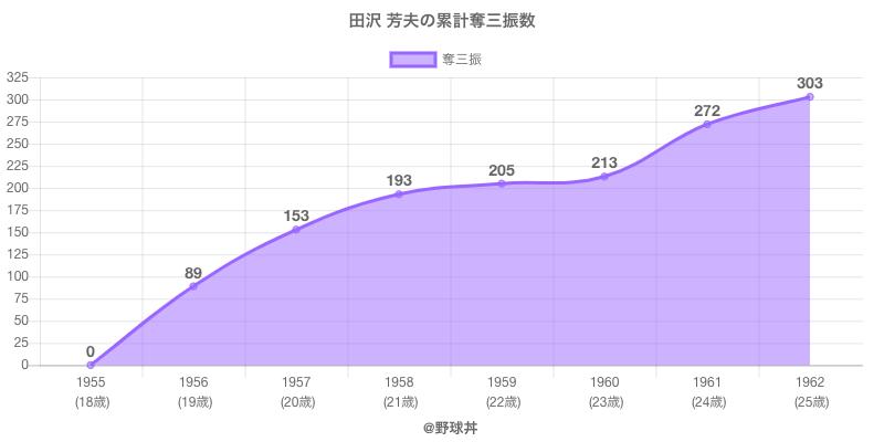 #田沢 芳夫の累計奪三振数
