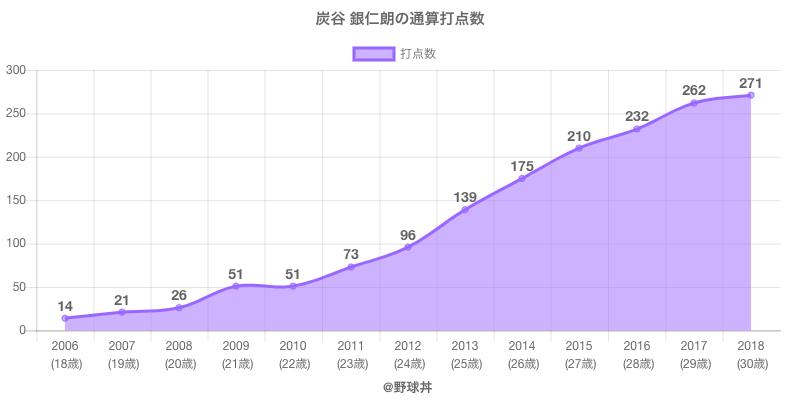 #炭谷 銀仁朗の通算打点数