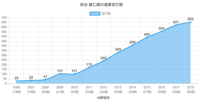 #炭谷 銀仁朗の通算安打数