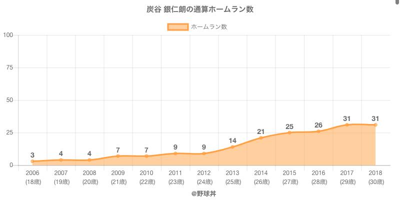 #炭谷 銀仁朗の通算ホームラン数