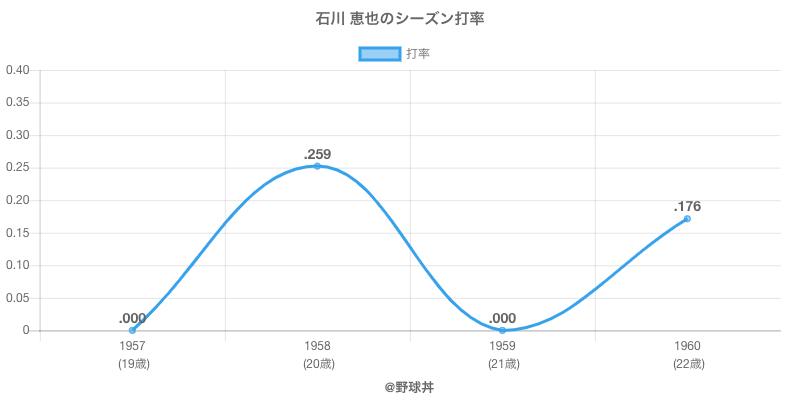 石川 恵也のシーズン打率