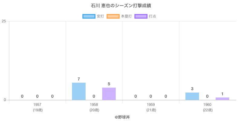 #石川 恵也のシーズン打撃成績
