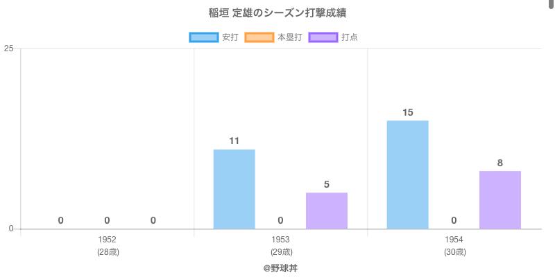 #稲垣 定雄のシーズン打撃成績