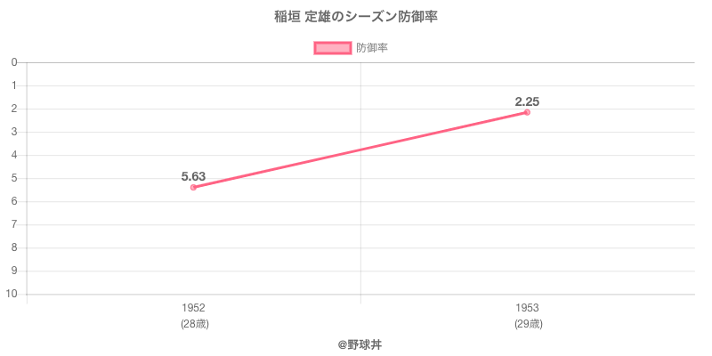 稲垣 定雄のシーズン防御率