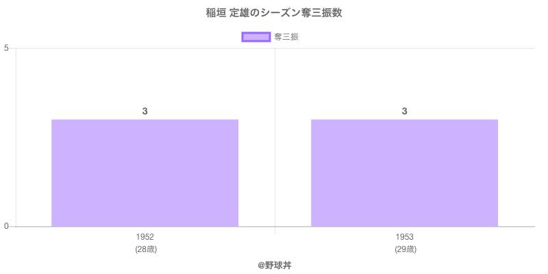 #稲垣 定雄のシーズン奪三振数