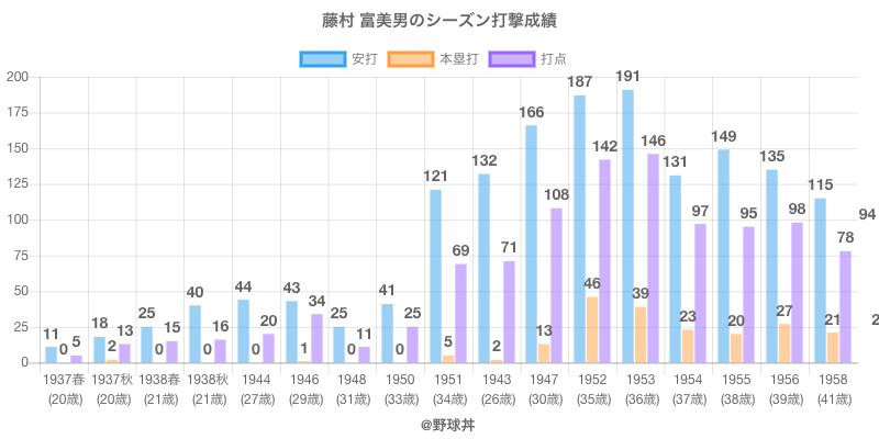 #藤村 富美男のシーズン打撃成績