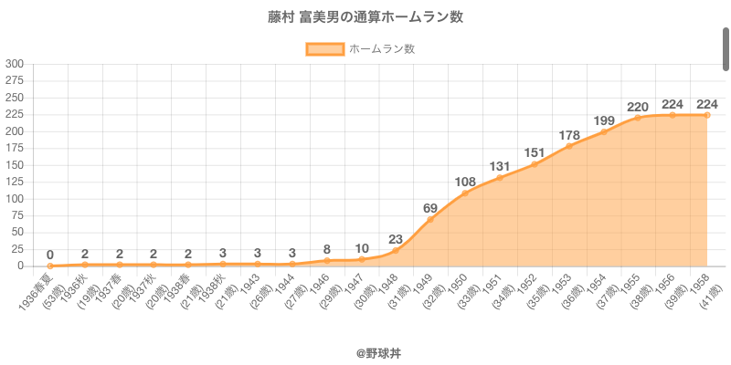 #藤村 富美男の通算ホームラン数