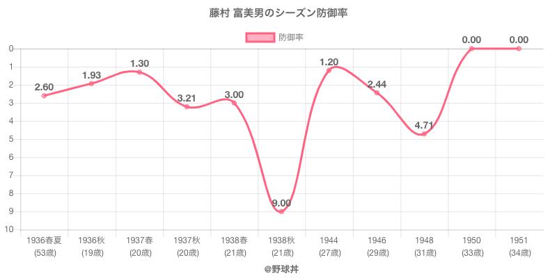 藤村 富美男のシーズン防御率