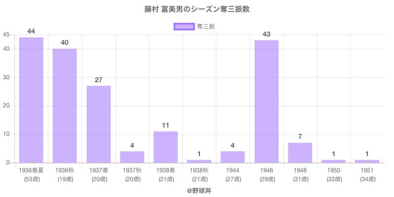 #藤村 富美男のシーズン奪三振数