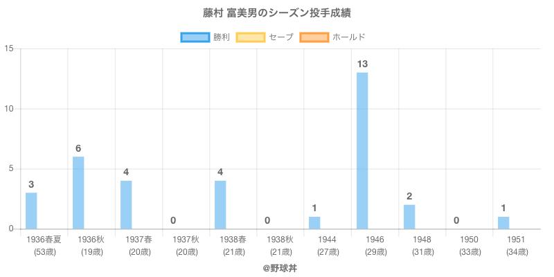 #藤村 富美男のシーズン投手成績