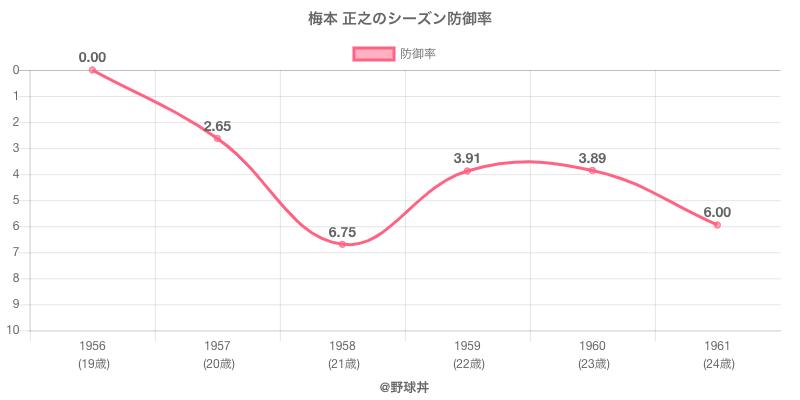 梅本 正之のシーズン防御率